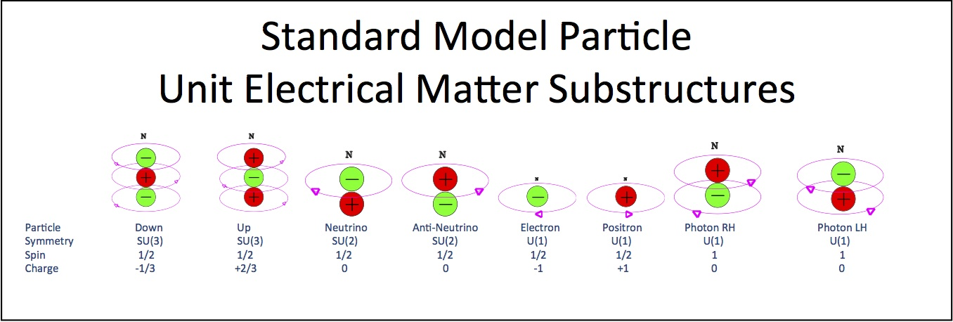 Standard Model Particles Substructures