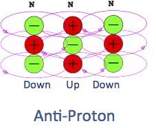 Anti-Proton