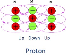 proton unit electrical matter substructure with energy loops